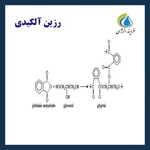رزین آلکید - فرآیند انرژی